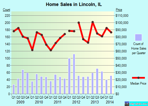 Lincoln,IL real estate house value index trend