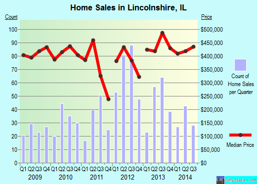 Lincolnshire,IL real estate house value index trend