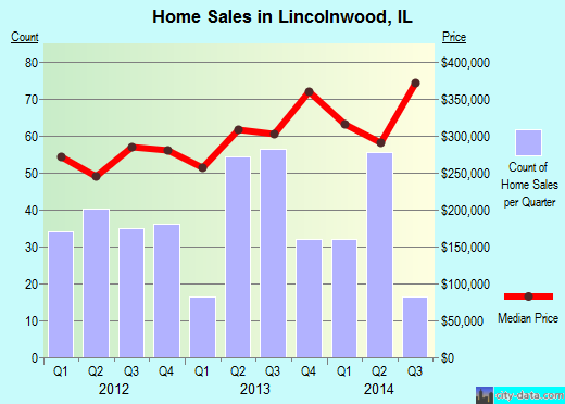 Lincolnwood,IL real estate house value index trend