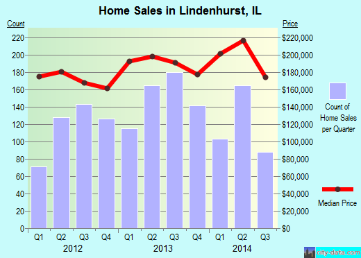 Lindenhurst,IL real estate house value index trend