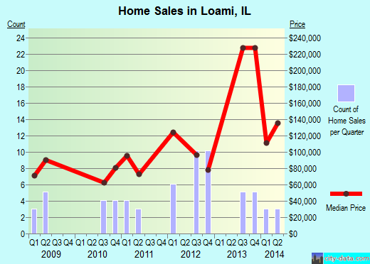 Loami,IL real estate house value index trend