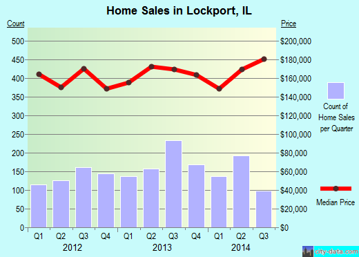 Lockport,IL real estate house value index trend