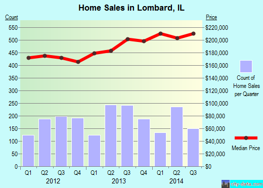 Lombard,IL real estate house value index trend