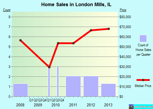 London Mills,IL real estate house value index trend
