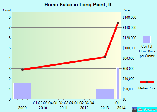 Long Point,IL real estate house value index trend