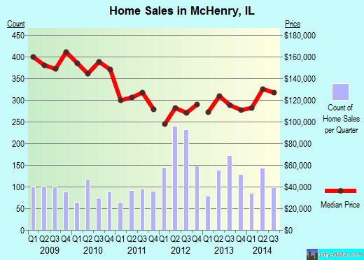 McHenry,IL real estate house value index trend