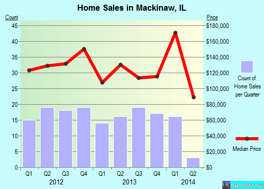 Mackinaw,IL real estate house value index trend