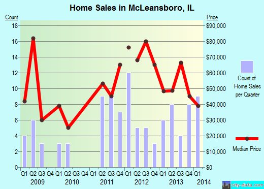 McLeansboro,IL index of house prices