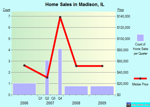 Madison,IL real estate house value index trend