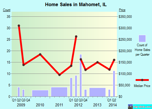 Mahomet,IL real estate house value index trend