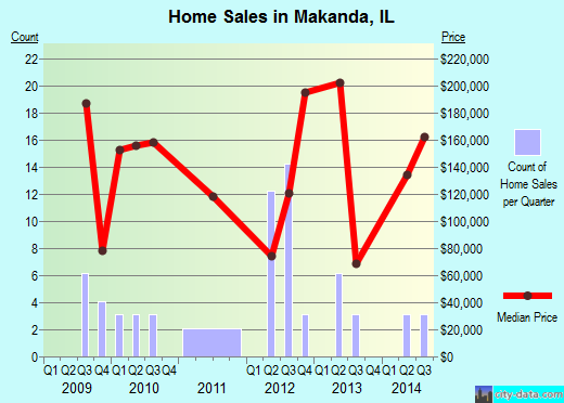 Makanda,IL real estate house value index trend
