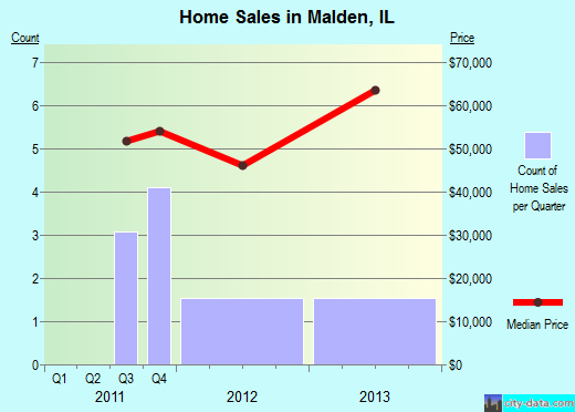 Malden,IL real estate house value index trend
