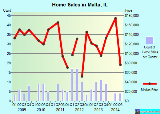 Malta,IL real estate house value index trend