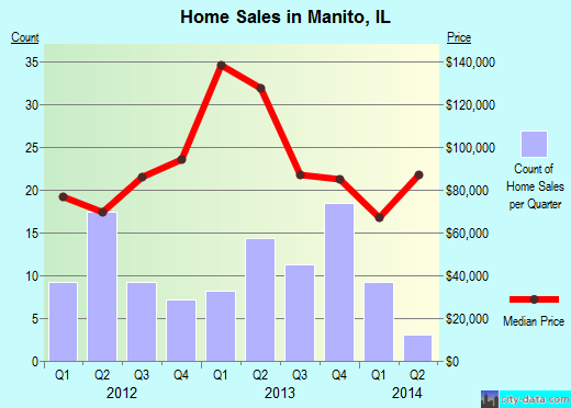 Manito,IL real estate house value index trend