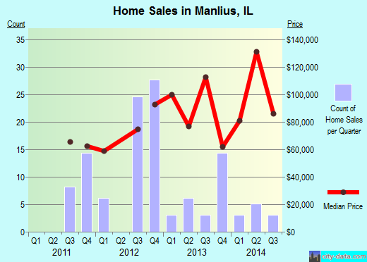 Manlius,IL real estate house value index trend