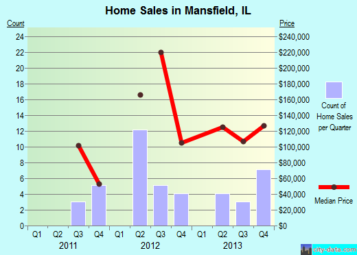 Mansfield,IL real estate house value index trend