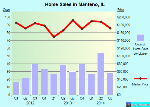 Manteno,IL real estate house value index trend