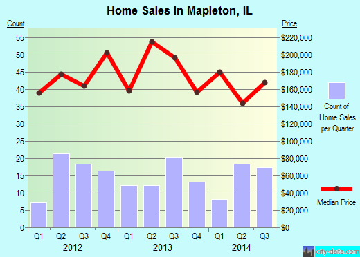 Mapleton,IL real estate house value index trend