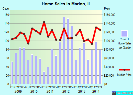 Marion,IL index of house prices
