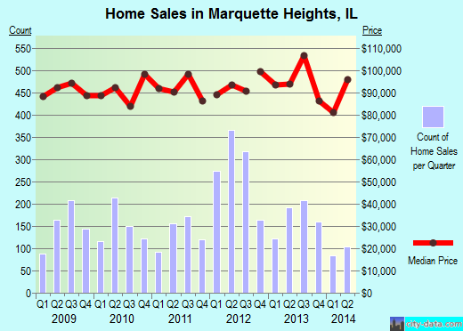 Marquette Heights,IL real estate house value index trend