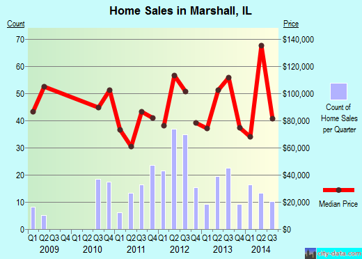 Marshall,IL real estate house value index trend