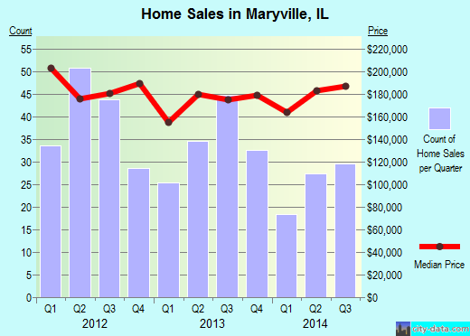 Maryville,IL index of house prices
