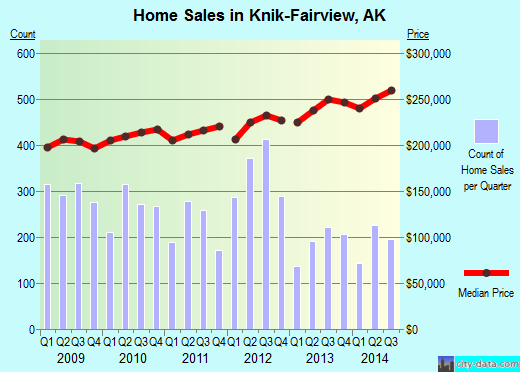 Knik-Fairview,AK real estate house value index trend