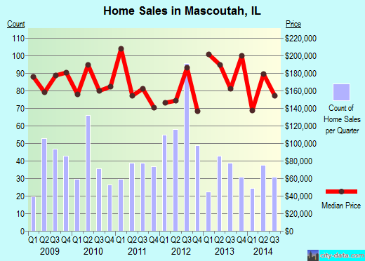 Mascoutah,IL real estate house value index trend