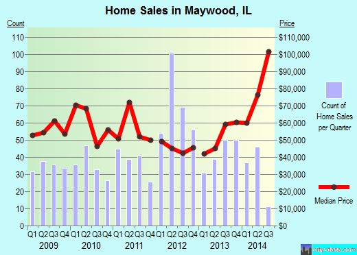 Maywood,IL real estate house value index trend
