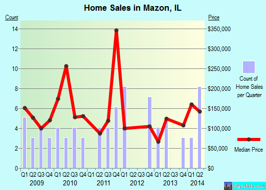Mazon,IL real estate house value index trend