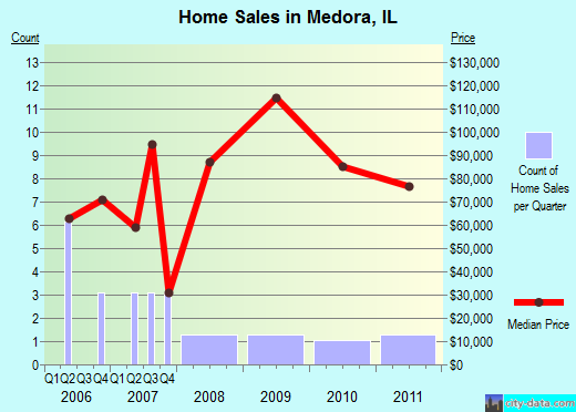 Medora,IL real estate house value index trend