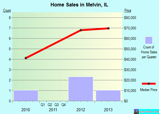 Melvin,IL real estate house value index trend