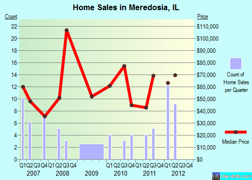 Meredosia,IL real estate house value index trend