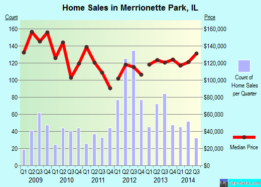 Merrionette Park,IL real estate house value index trend