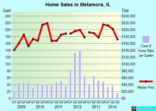 Metamora,IL index of house prices