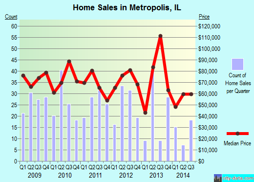 Metropolis,IL real estate house value index trend