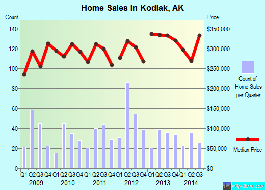 Kodiak,AK real estate house value index trend