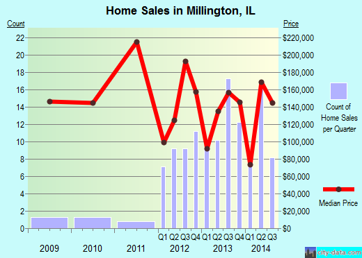 Millington,IL real estate house value index trend