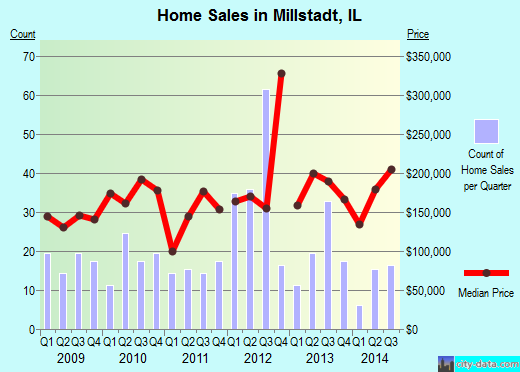Millstadt,IL real estate house value index trend