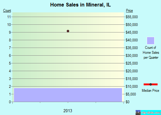 Mineral,IL real estate house value index trend