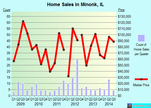Minonk,IL real estate house value index trend