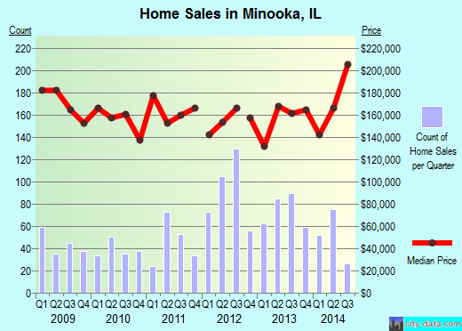 Minooka,IL real estate house value index trend