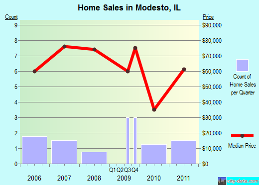 Modesto,IL real estate house value index trend