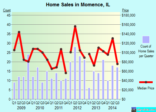 Momence,IL real estate house value index trend