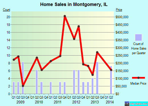 Montgomery,IL real estate house value index trend