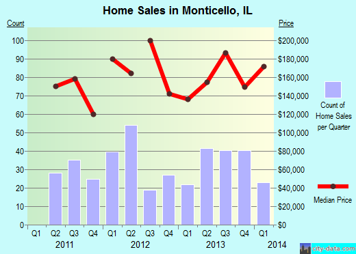 Monticello,IL real estate house value index trend