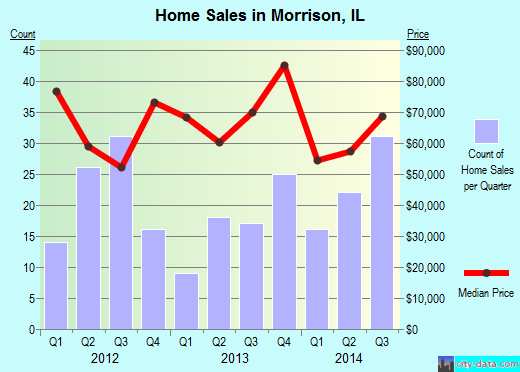 Morrison,IL real estate house value index trend