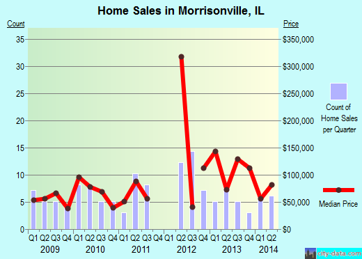 Morrisonville,IL real estate house value index trend