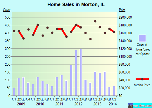 Morton,IL index of house prices