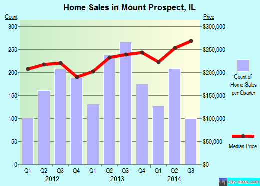 Mount Prospect,IL real estate house value index trend